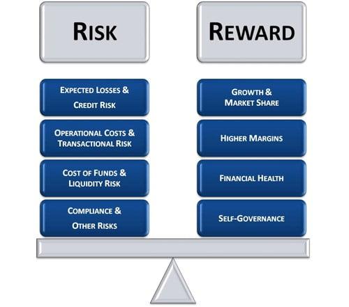 Target Value Design Versus Risk Reward